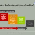 Praesentation-Arbeitsbewaeltigungs-Coaching-Prozess