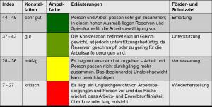 Tabelle-Arbeitsfaehigkeit-Fragebogen-Ergebnis